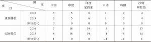 表2-5 亚洲G20国家的创新竞争力排位比较
