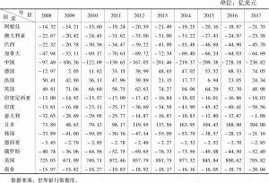 表4-1 G20成员国知识产权使用费贸易收支差额