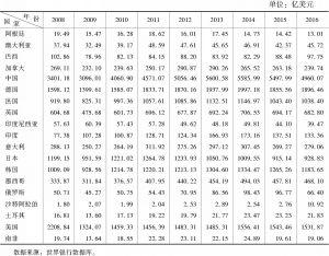 表4-2 G20成员国高科技产品出口额
