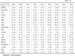 表4-3 G20成员国高科技产品出口占制成品出口比重