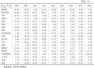 表4-4 G20成员国高科技产品出口增长率