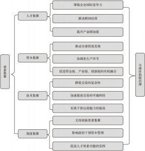 图5-1 要素集聚影响全球价值链治理的机理分析