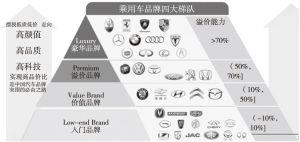 图3 中国乘用车品牌梯队