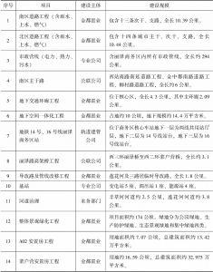 表1 丽泽金融商务区市政基础及配套设施建设任务分解