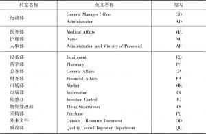 表2 医院文件制定部门名称及其英文缩写