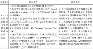 表1 M.1.2.6医院及职能部门领导对风险和应急管理负责