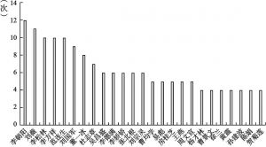 图1 样本文献高被引作者被引频次