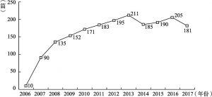 图4 样本文献的年度分布情况