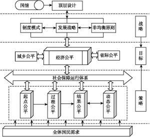 图8-1 中国社会保障经济公平均衡发展思路及路径
