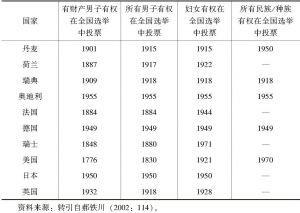 表8-3 西方10国选举权在不同主体中实现的起始年份