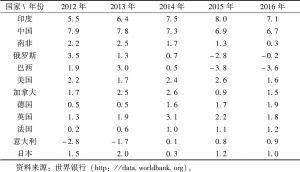 表1.1 七国集团与金砖五国GDP增长率(2012-2016)