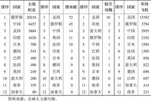 表1.2 2016年七国集团与金砖五国常规武器数量比较