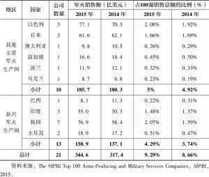 表8.10 2015年其他主要军火生产国和新兴军火生产国的军火销售情况
