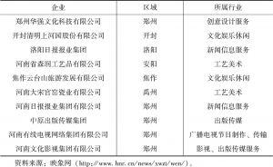 表5-1 河南重点文化企业