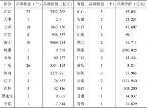 表5-2 文化品牌数量和价值的省份分布