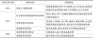 表6 2008年以来北京市养老机构其他支持政策