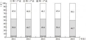 图2 2011~2015年通州区产业结构