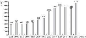 图1 蒲江县2005~2017年卫生机构床位数