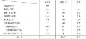 表9 某学生报告中的体质监测数据