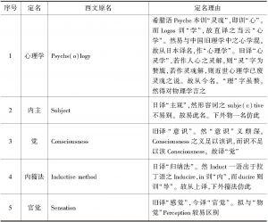 """表6-3 《心理学中英名词对照表》的""""定名理由"""""""
