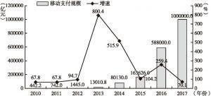图8 中国第三方移动支付规模及增速