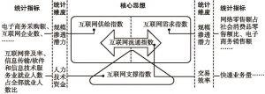 图1 互联网经济发展指数构建思路