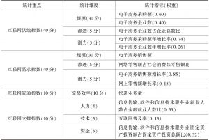 表1 互联网经济发展指数统计指标