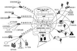 图1 互联网大脑架构