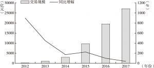 图2 2012~2017年P2P网贷成交规模走势