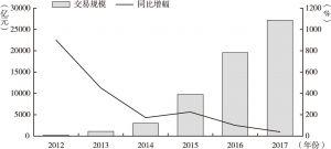 图4 2012~2017年P2P网贷成交规模走势