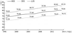 图3 台湾地区的平均寿命变动趋势