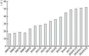 图14-3 居民部门杠杆率