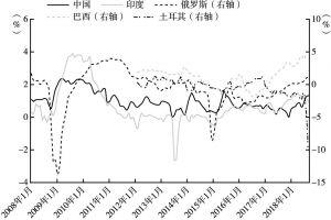 图3-9 部分新兴经济体国债收益率曲线斜率