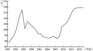 图3-27 意大利债务占GDP比重