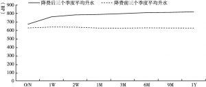 图2 黄金掉期曲线期限结构对比