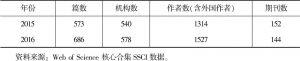 表3-1 2015~2016年SSCI经济学期刊发表中国学者论文情况