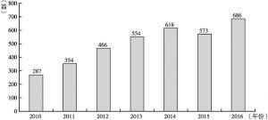 图3-1 2010~2016年SSCI经济学期刊发表中国学者论文数量
