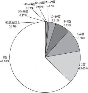 图3-7 2016年在SSCI经济学期刊发表中国经济研究论文的机构发表论文数量分布