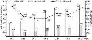 图3-11 2010~2016年SSCI经济学期刊发表中国学者论文被引频次