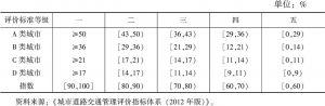 表4 公共交通分担率分级