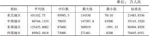 表42 公交客运量指标区域比较