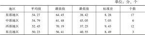 表12 东部、中部、西部、东北地区社会指数特征统计