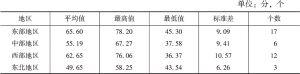 表16 东部、中部、西部、东北地区生态指数特征统计