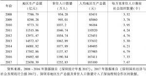 表1 2008~2017年深圳市地区生产总值、人均地区生产总值
