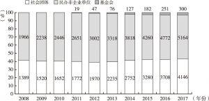 图3 深圳市社会组织分类统计