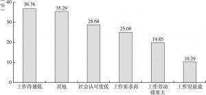 图11 社会组织工作人员工作中不满意的因素