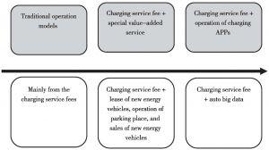Figure 1 Analysis of the Profit Models of Charging Facilities Operators