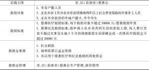 表1 2010年《广州市慈善医疗和应急救助试行办法》主要内容