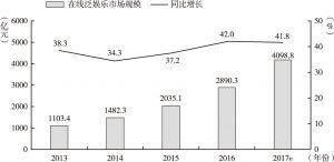 图1 在线泛娱乐市场规模及其同比增长情况