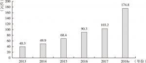 图1 我国网络文学市场规模